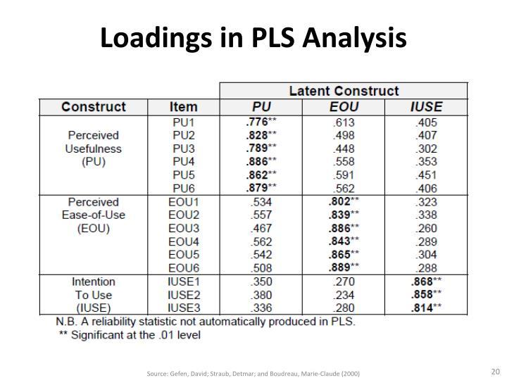 Loadings in PLS Analysis