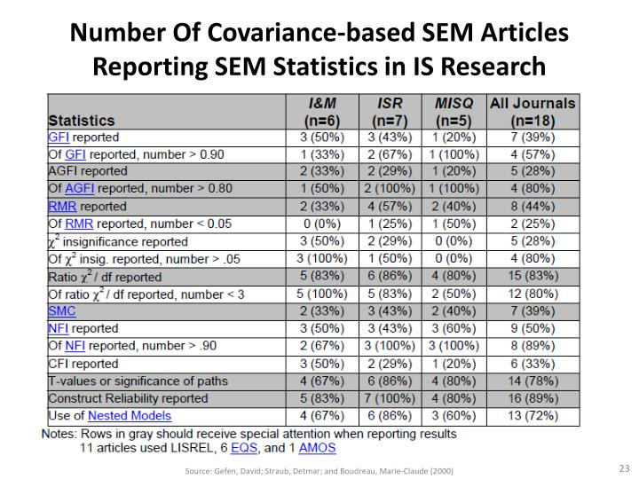 Number Of Covariance-based SEM Articles Reporting SEM Statistics in IS Research