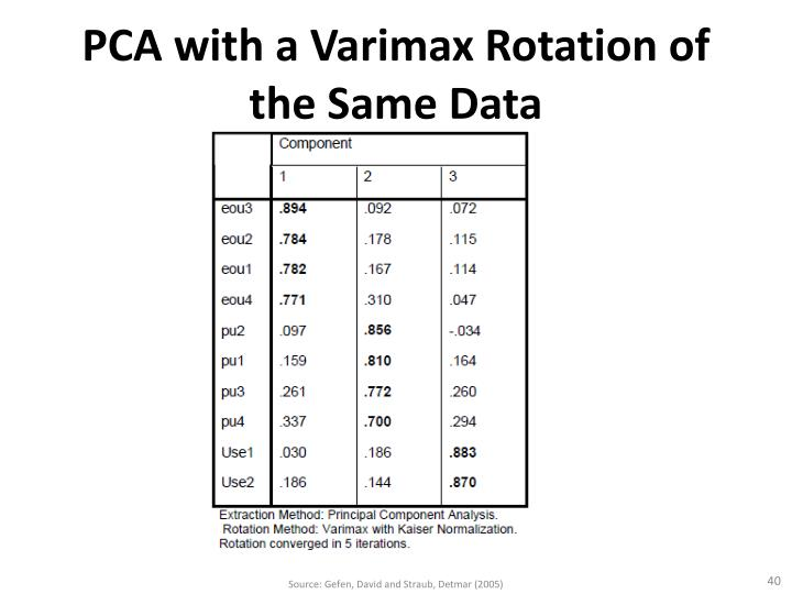 PCA with a Varimax Rotation of the Same Data