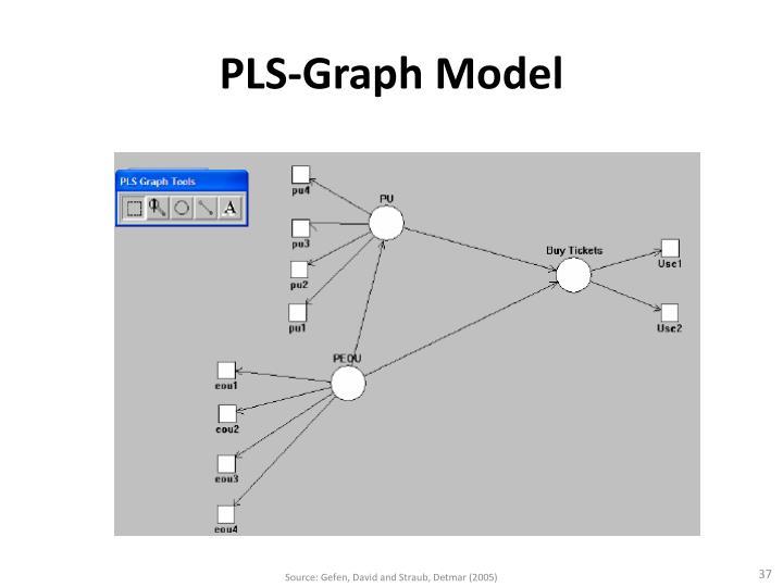 PLS-Graph Model