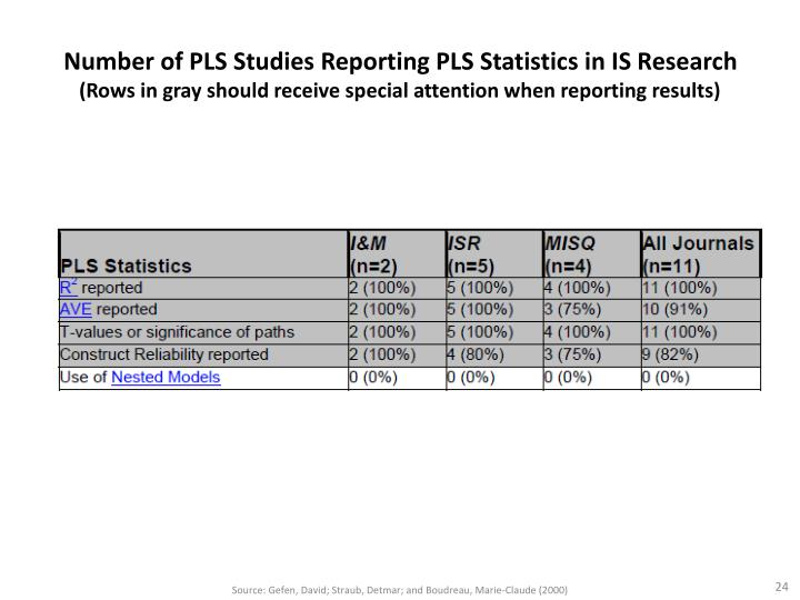 Number of PLS Studies Reporting PLS Statistics in IS Research