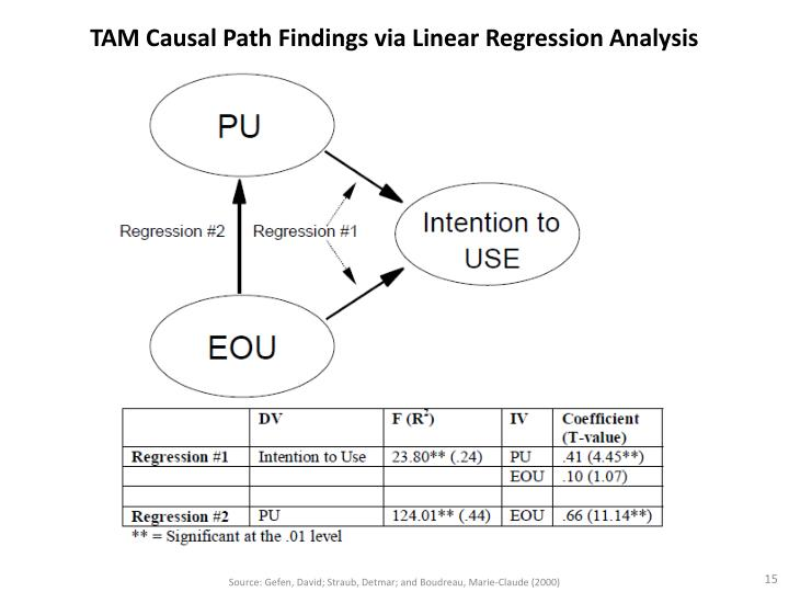 TAM Causal Path Findings via Linear Regression Analysis