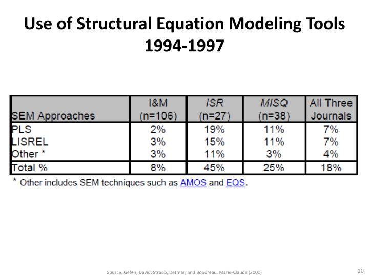 Use of Structural Equation Modeling Tools 1994-1997