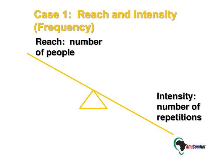 Case 1:  Reach and Intensity (Frequency)