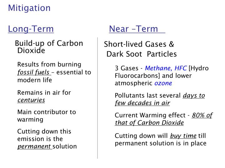 Build-up of Carbon Dioxide