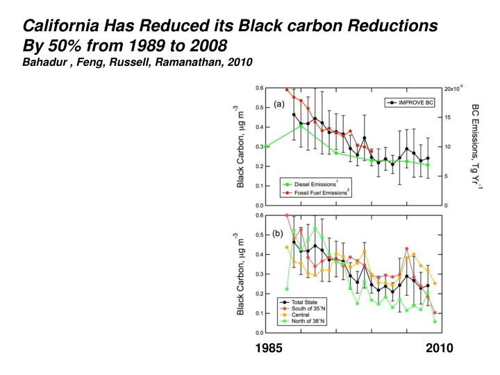 California Has Reduced its Black carbon Reductions