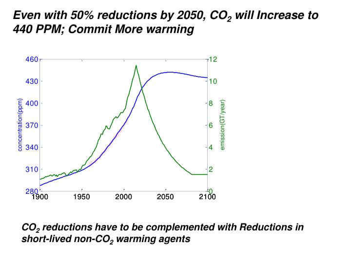 Even with 50% reductions by 2050, CO