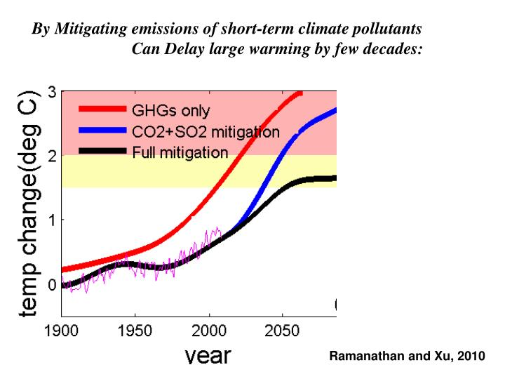 By Mitigating emissions of short-term climate pollutants