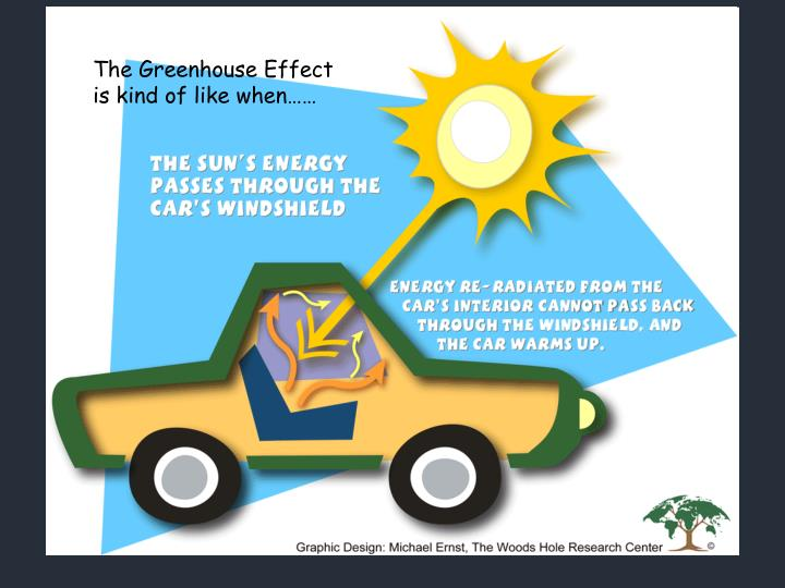 The Greenhouse Effect is kind of like when……