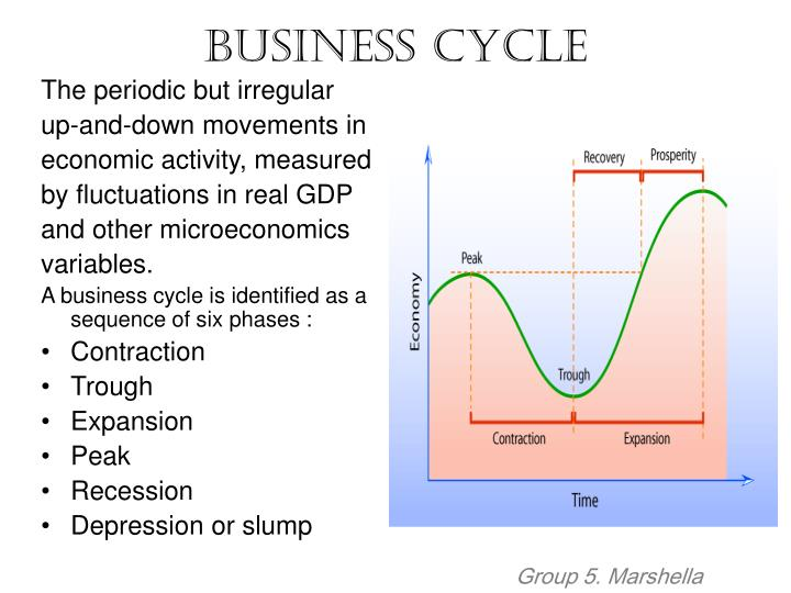 The Problem Cycle Hookup Cabinet Defines A Economic downturn As Quizlet