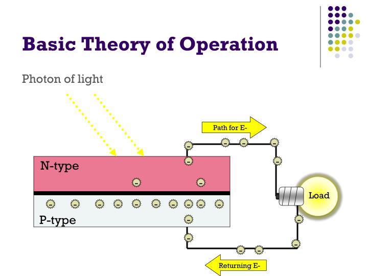 Basic Theory of Operation
