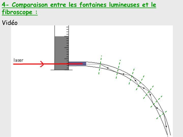 4- Comparaison entre les fontaines lumineuseset le fibroscope :