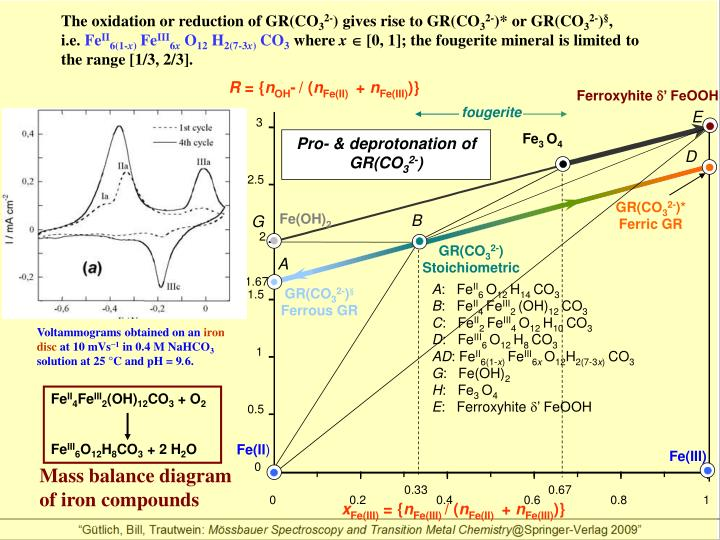 The oxidation or reduction of GR(CO