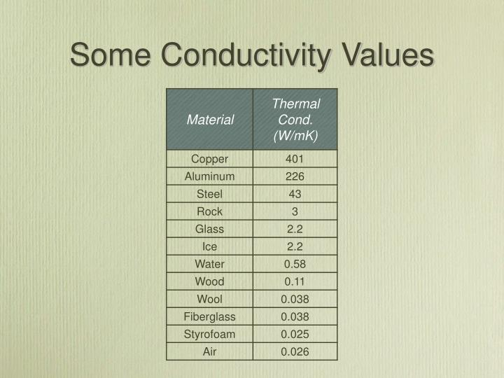 Some Conductivity Values