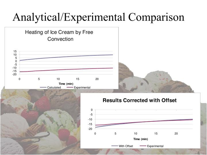 Analytical/Experimental Comparison