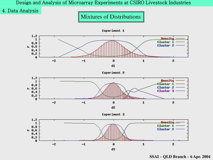 Design and Analysis of Microarray Experiments at CSIRO Livestock Industries