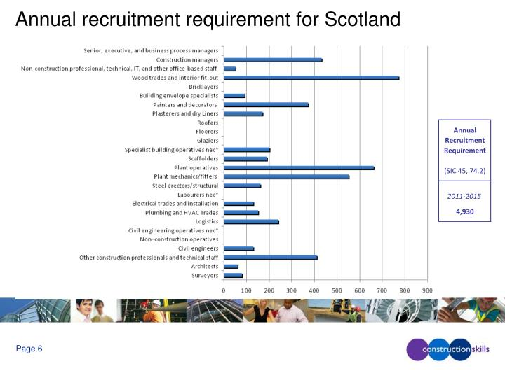 Annual recruitment requirement for Scotland