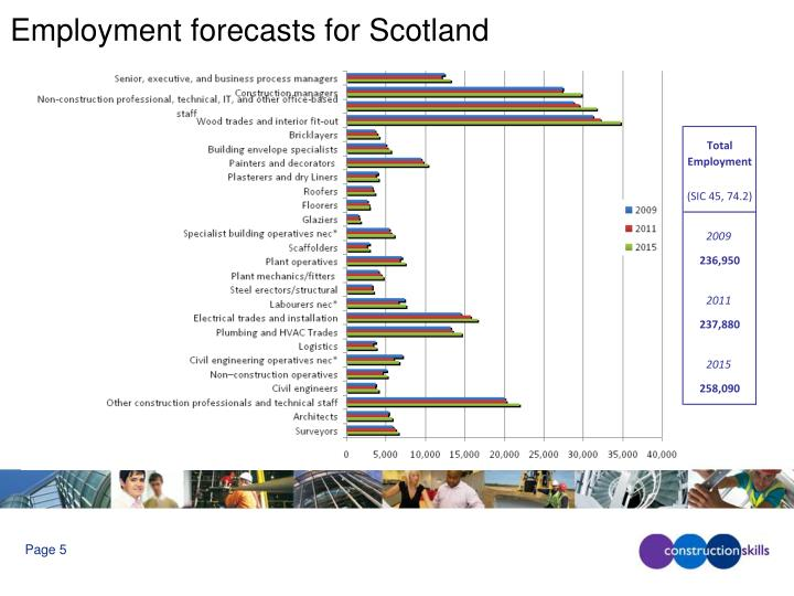Employment forecasts for Scotland