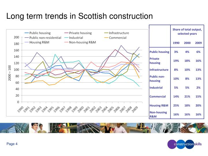 Long term trends in Scottish construction