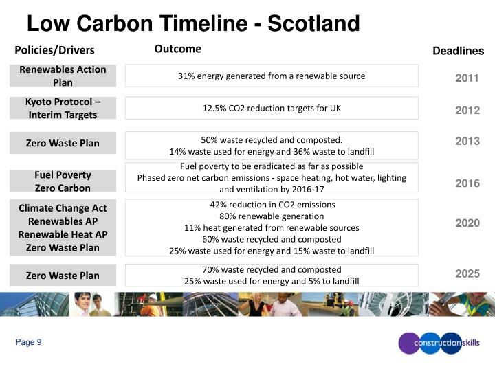 Low Carbon Timeline - Scotland
