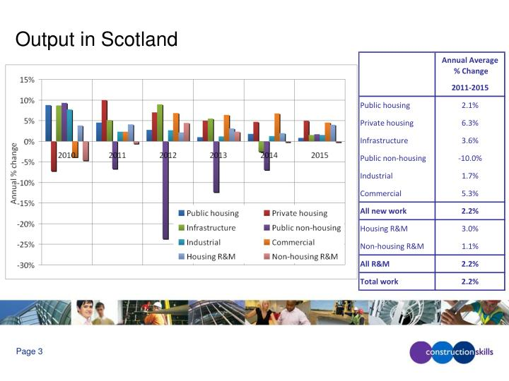 Output in scotland