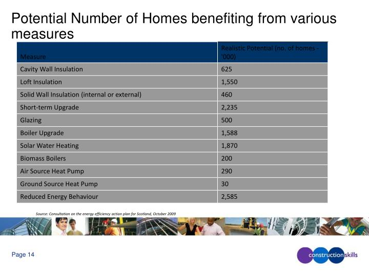 Potential Number of Homes benefiting from various measures