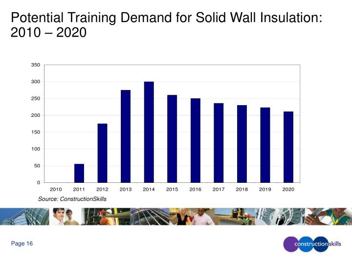 Potential Training Demand for Solid Wall Insulation: 2010 – 2020