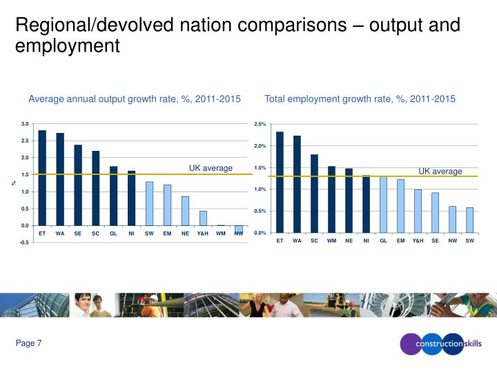 Regional/devolved nation comparisons – output and employment