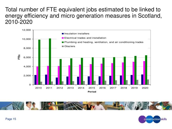 Total number of FTE equivalent jobs estimated to be linked to energy efficiency and micro generation measures in Scotland, 2010-2020