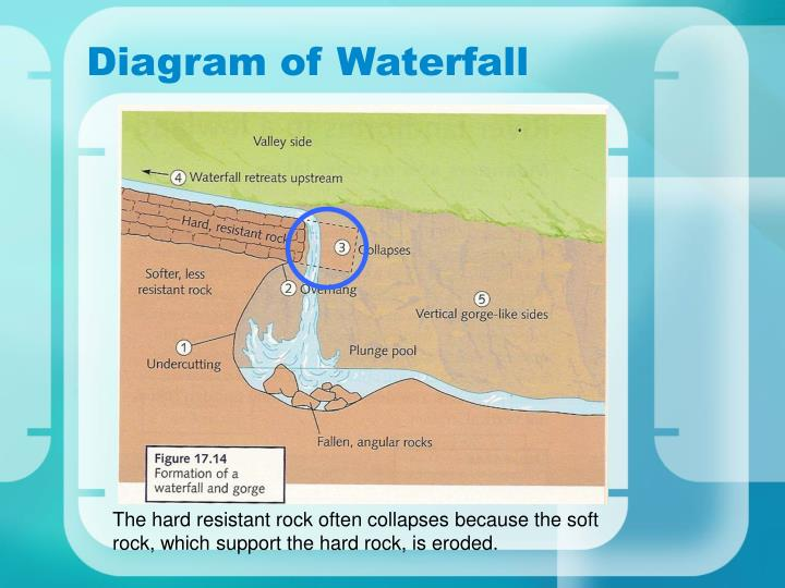 """ppt - """"waterfalls"""" powerpoint presentation - id:5565008 diagram of waterfall diagram of lily of the valley #13"""