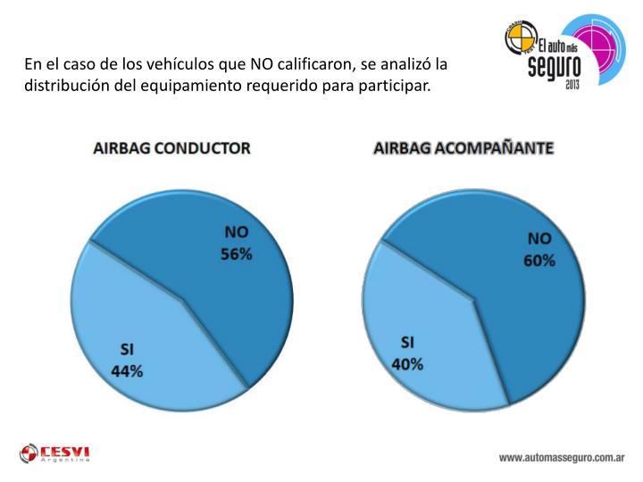 En el caso de los vehículos que NO calificaron, se analizó la distribución del equipamiento requerido para participar.