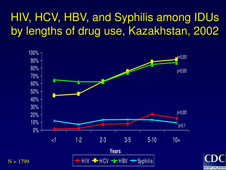 HIV, HCV, HBV, and Syphilis among IDUs by lengths of drug use