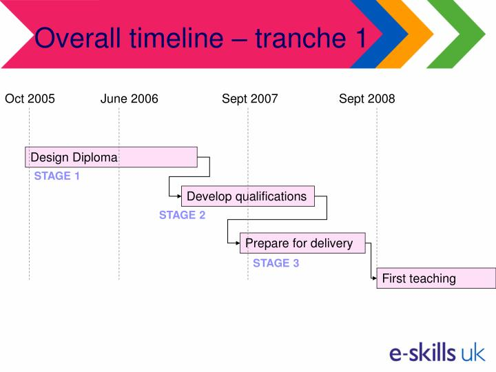 Overall timeline – tranche 1
