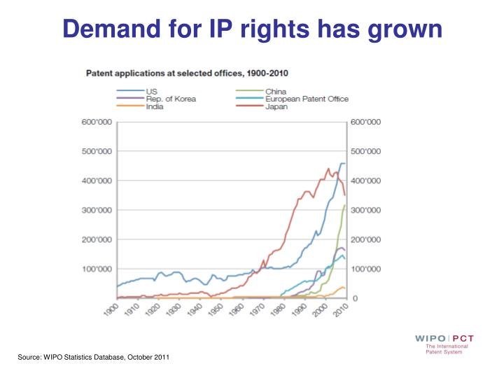 Demand for IP rights has grown