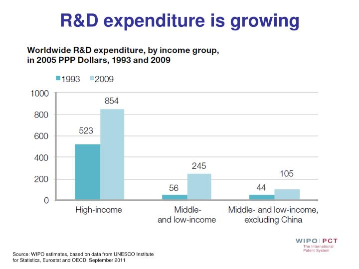 R&D expenditure is growing