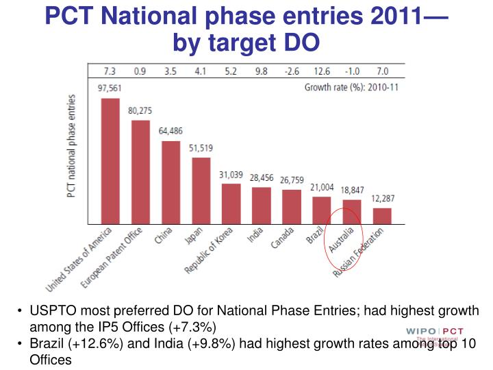 PCT National phase entries 2011—by target DO