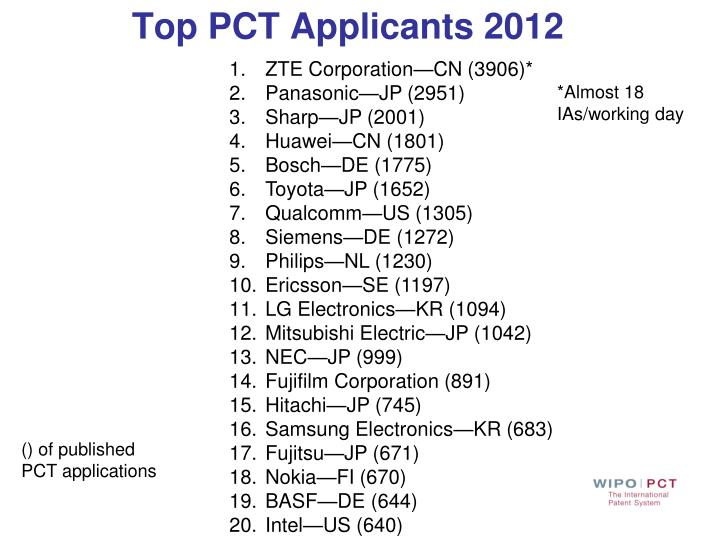 Top PCT Applicants 2012