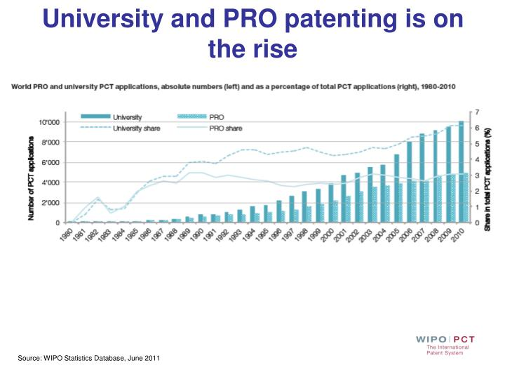 University and PRO patenting is on the rise