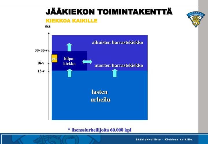 JÄÄKIEKON TOIMINTAKENTTÄ
