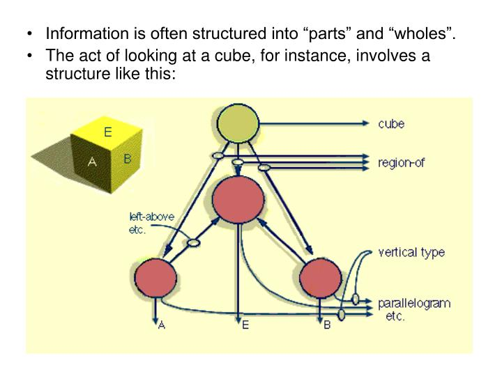 "Information is often structured into ""parts"" and ""wholes""."