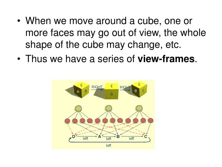When we move around a cube, one or more faces may go out of view, the whole shape of the cube may change, etc.