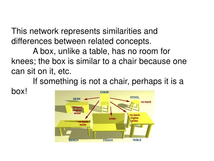 This network represents similarities and differences between related concepts.