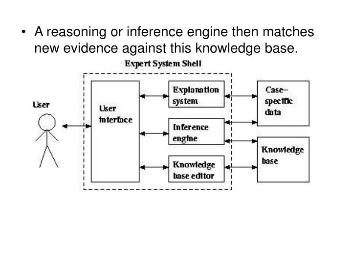 A reasoning or inference engine then matches new evidence against this knowledge base.
