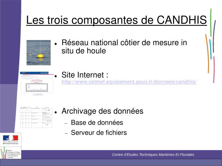 Les trois composantes de CANDHIS