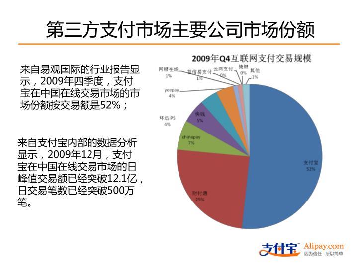 第三方支付市场主要公司市场份额