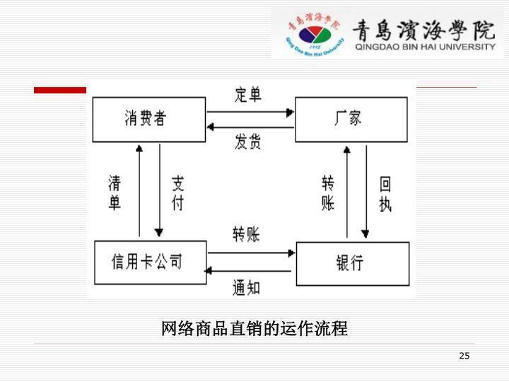 网络商品直销的运作流程