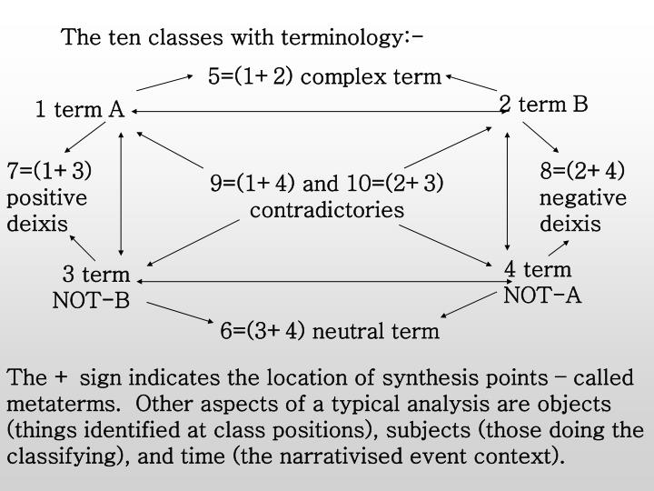 The ten classes with terminology:-