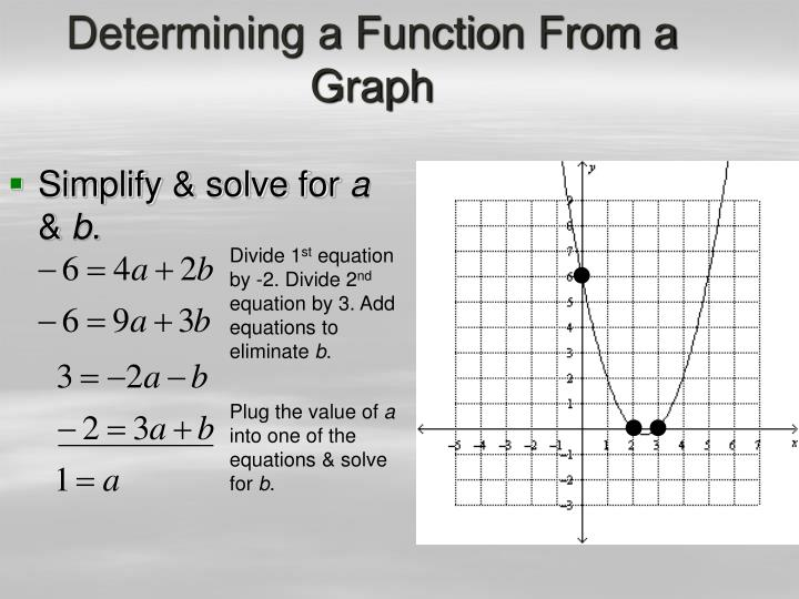 Determining a Function From a Graph