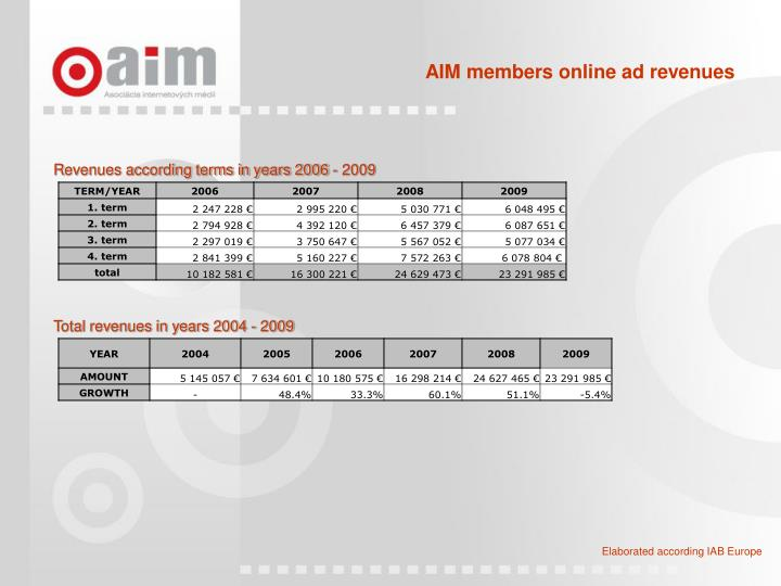 AIM members online ad revenues