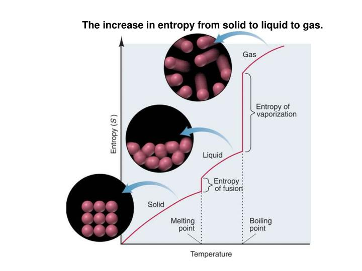 The increase in entropy from solid to liquid to gas.
